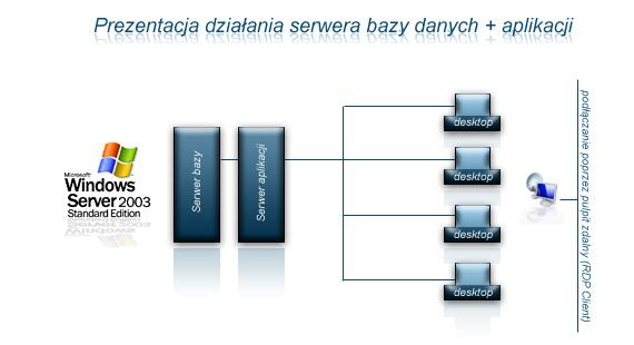 serwer bazy danych