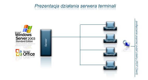 serwer terminali